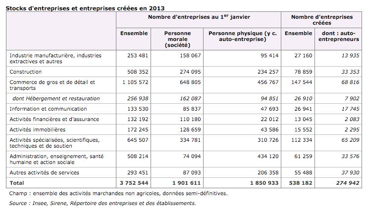 nombre d'entreprises en France en 2013 - derniers chiffres 2015 - statistiques INSEE
