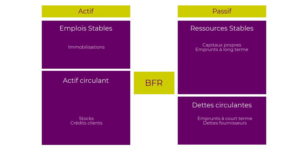 Schéma explicatif du Besoin en Fond de Roulement (BFR)